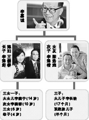 """""""超人""""李嘉誠兩子七孫好福氣"""