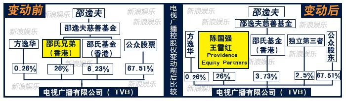 TVB股权变动