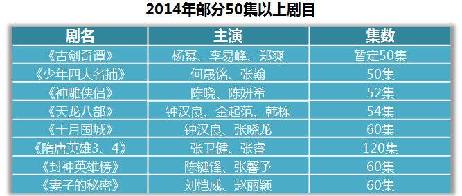 2014电视剧数据表