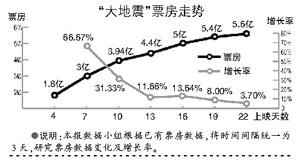 """大地震票房突破6亿成定局想""""摸七""""很难"""