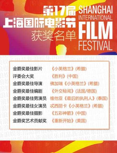 第17届上海电影节获奖名单