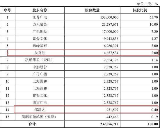梳理招股说明书可以发现,吴秀波持有公司2%的股份,邹静之持有公司0.40%的股份。