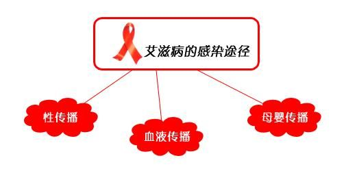 艾滋病的一般传染途径
