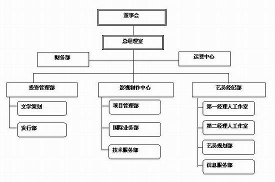 荣信达公司组织结构(附图)_影音娱乐_新浪网