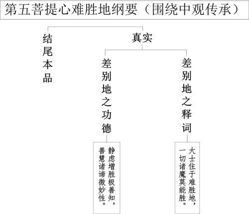 表11-1 第五菩提心难胜地纲要