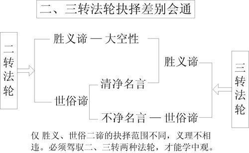 图11-3 二、三转法轮抉择差别会通