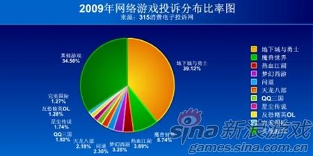 2009年全年DNF投诉比例占整个网游行业的40%