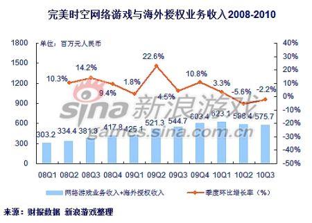 完美时空2010三季度网游与海外授权收入