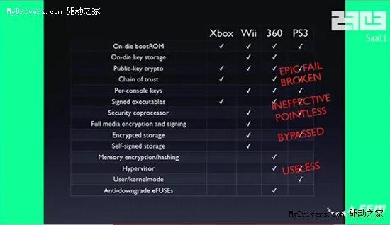 PS3彻底告破