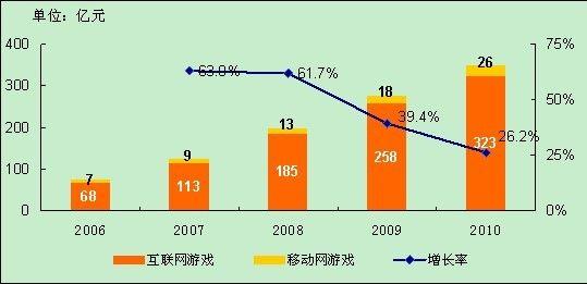 2006-2010 中国网络游戏市场规模及增长