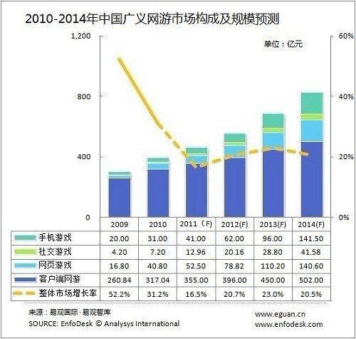 2012-2014中国广义网络游戏市场规模预测