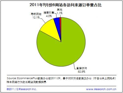 2011年9月B网站各访问来源订单量占比