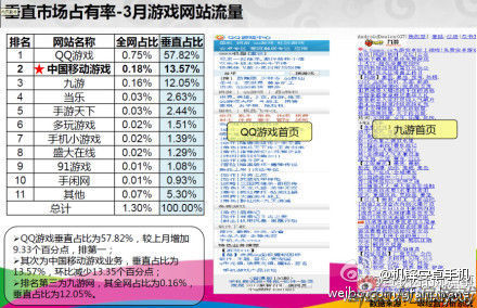 UC旗下九游占据游戏垂直市场第三名