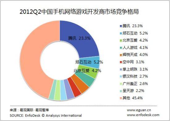 2012Q2中国手机网络游戏开发商市场竞争格局