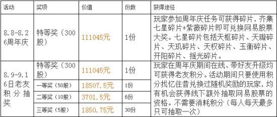 大话西游2周年庆网易股票发放明细