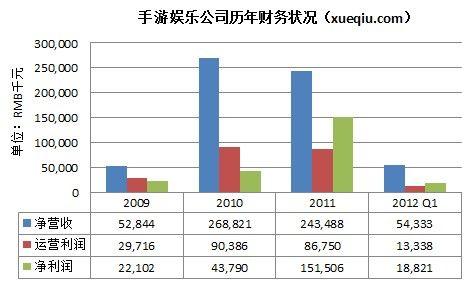 手游娱乐公司历年财务状况