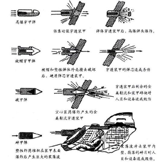 碎甲弹原理