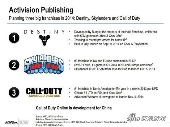 动视部分的游戏,提到了为中国市场开发的《使命召唤Online》