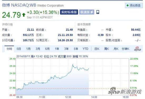 微博(WB)股价今日摸至年内新高
