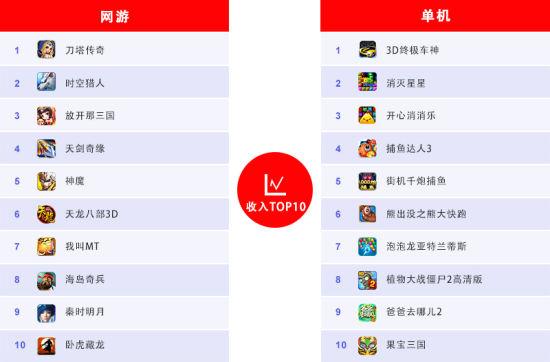 10月收入Top10