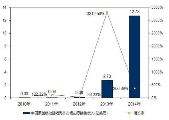 中国自主研发网络游戏海外市场销售收入达到30.76亿美元