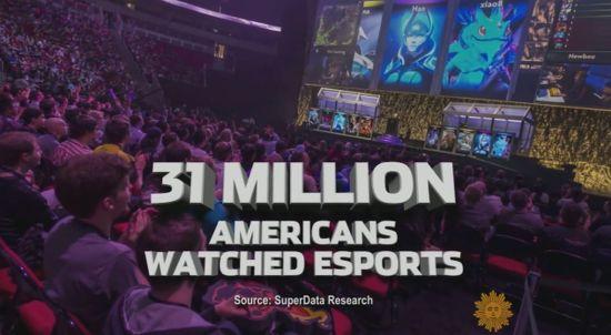 去年美国电竞类观看人数为3100万人
