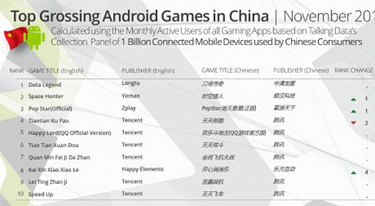 2014年11月中国安卓手游收入Top 20