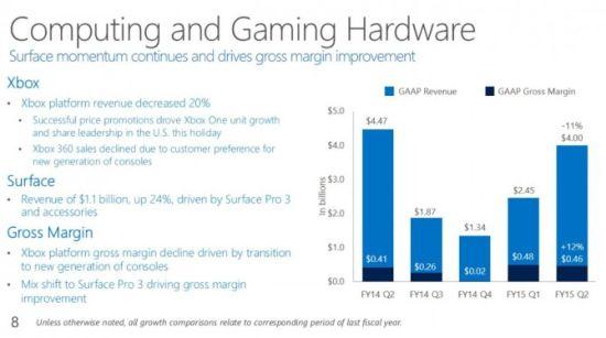 微软财报数据