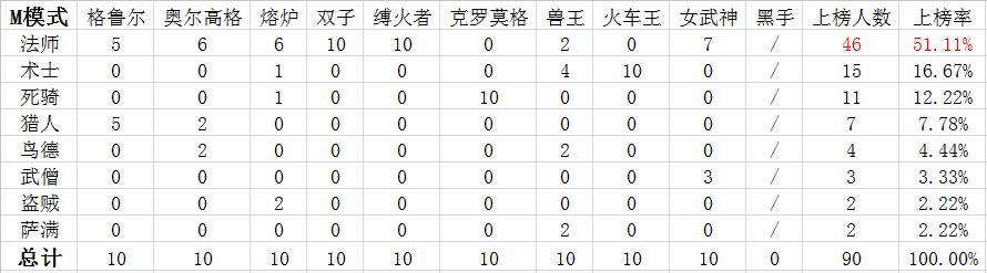 魔兽世界6.1黑石DPS模拟:各职业天赋成长性统计