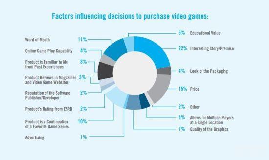 研究报告:剧情是主机玩家选择游戏的首要标准