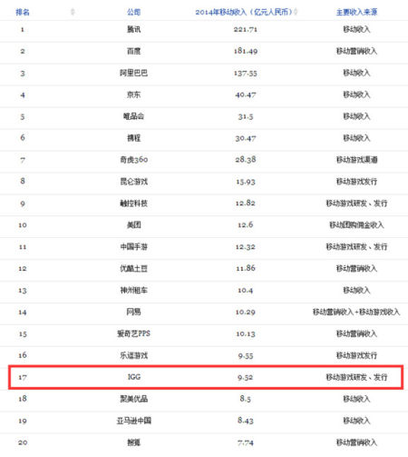 IGG入围福布斯中国移动互联网30强榜