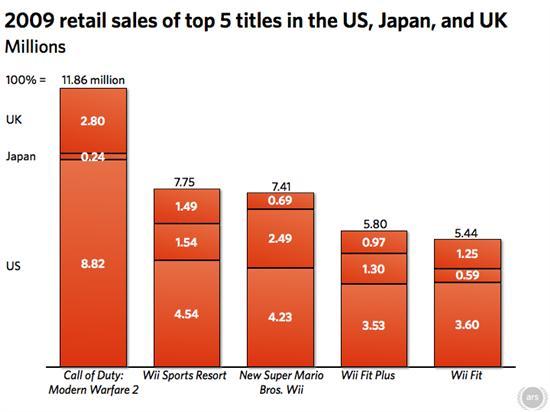 2009年三大游戏市场五大游戏销售概况