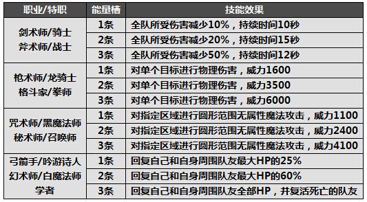 《最终幻想14》极限技系统详细介绍攻略
