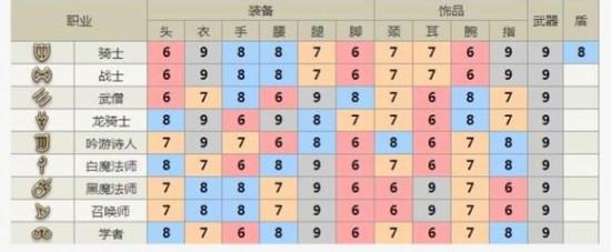 最终幻想14新版本战斗职业提升途径心得