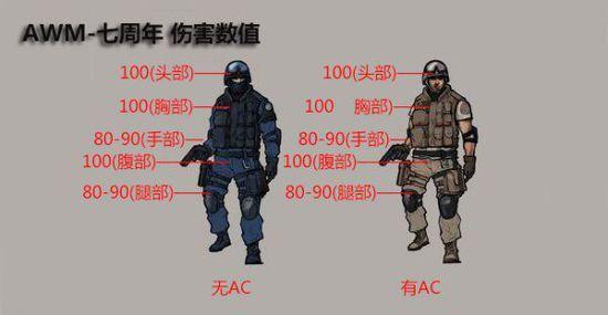 火线7周年老兵福利 AWM-七周年纪念版狙击枪