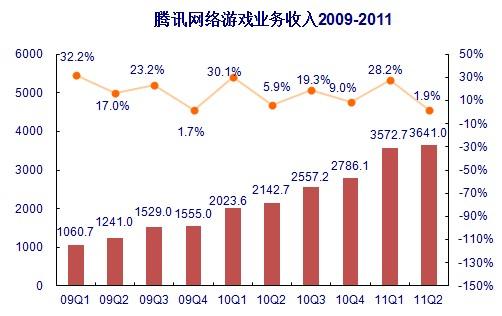 2009-2011收入变化