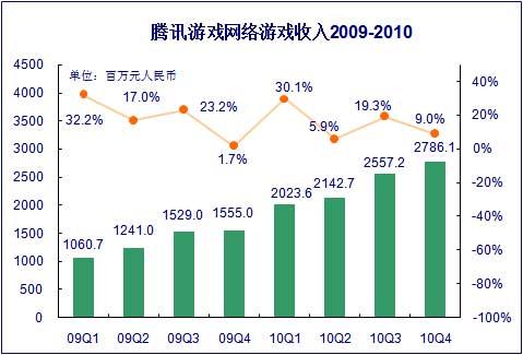 2009-2010收入变化