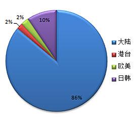 CGWR榜单游戏原产地分类