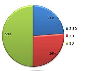 2D、2.5D、3D游戏画面所占比例