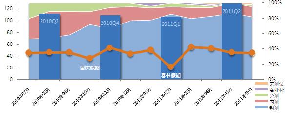 2010年7月至2011年6月网络游戏测试数量分布图