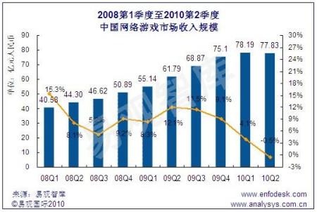 新浪游戏_易观:上半年网游市场规模156亿元