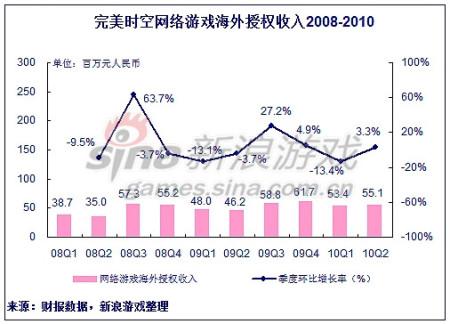 新浪游戏_完美收入两年来首降 池宇峰称是短期现象