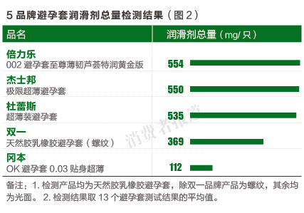 5款安全套测评:冈本润滑剂含量最低