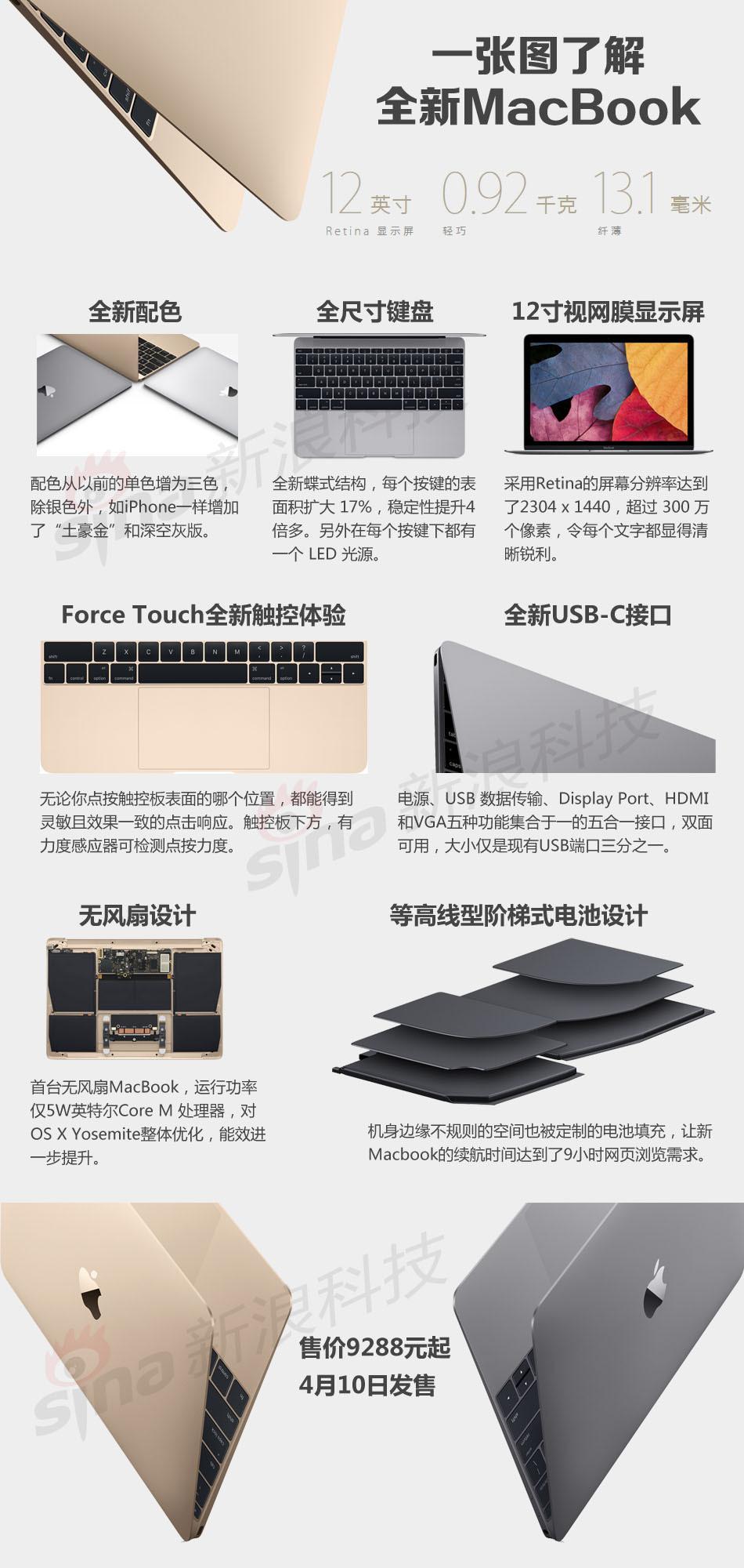 一张图看苹果MacBook