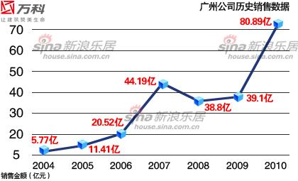 万科广州历年销售图