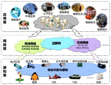 物联网的架构
