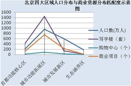 从人口普查结果看北京商业地产发展趋势