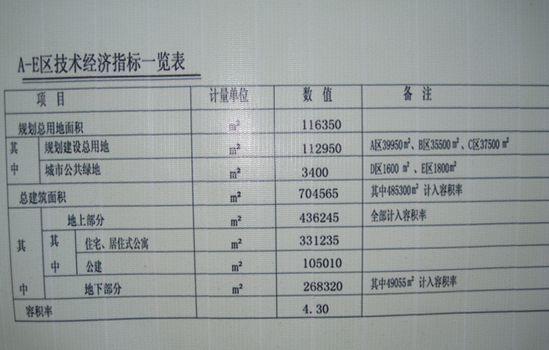 A-E区技术经济指标一览表