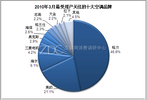 2010年3月最受用户关注的十大空调品牌