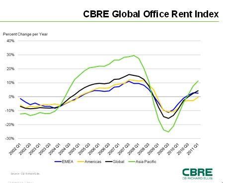 图为全球写字楼租金指数最近十年的变化情况